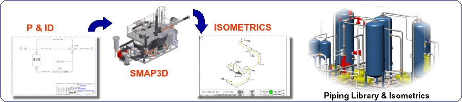Piping, Piping Classes